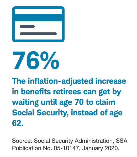 76% The inflation-adjusted increase in benefits retirees can get by waiting until age 70 to claim Social Security, instead of age 62.