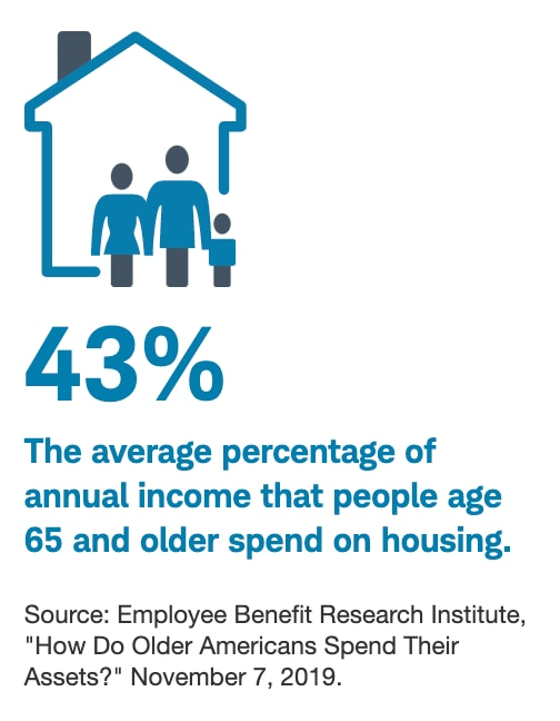 43% The average percentage of annual income that people age 65 and older spend on housing.
