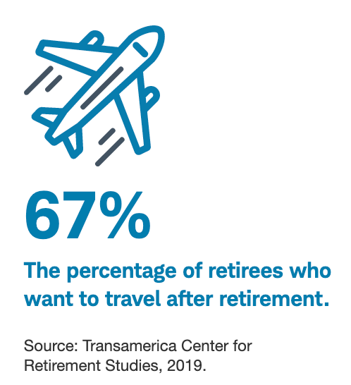67% The percentage of retirees who want to travel after retirement.