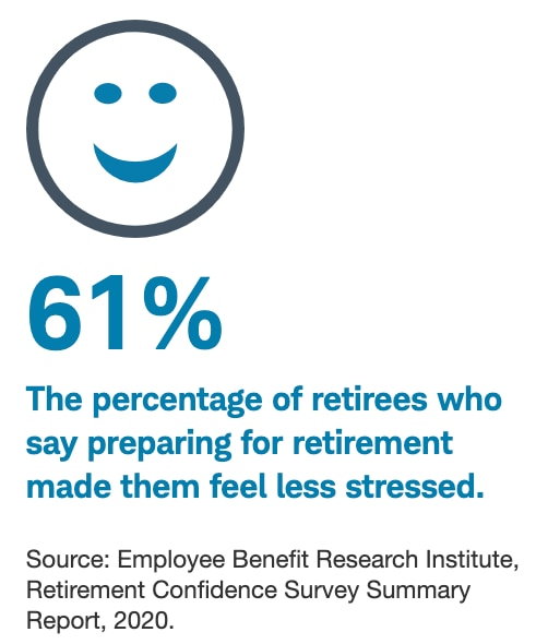 61% The percentage of retirees who say preparing for retirement made them feel stresssed