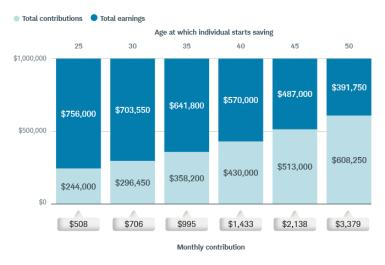 If you were to start saving at age 25, for example, you'd need to sock away about $508 per month (and earn a 6% average annual return) to reach $1 million by age 65. If you were to start saving at age 35, on the other hand, you'd need to save $995 per month, or almost twice as much.