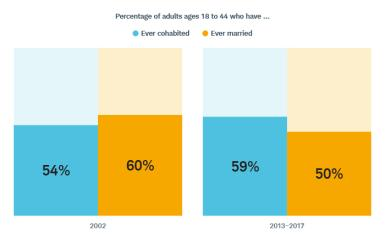 It is now more common to have cohabited than to have married—a stark reversal from a decade earlier.
