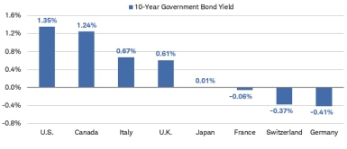 As of August 26, 2021, the U.S. 10-year Treasury bond yield was 1.35%, higher than government bond yields in Canada, Italy, the U.K., Japan, France, Switzerland and Germany.