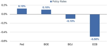 The Federal Reserve policy rate is 0.13%, versus 0.10% for the Bank of England, negative 0.10% for the Bank of Japan, and negative 0.50% for the European Central Bank.