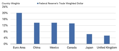 China's weighting in the Fed's trade-weighted dollar index is below that of the euro area, but above Mexico, Canada, Japan and the U.K.