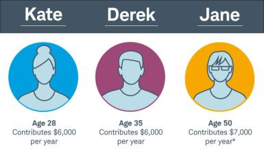 Kate contributes $6,000 annually to her Roth IRA starting at 28 while Derek begins at age 35. Because Jane doesn't open a Roth IRA until she's 50, she's allowed to contribute $7,000 each year.