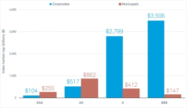 The market capitalization of the AAA-rated portion of the corporate index is $104 billion vs. $255 billion for the municipals index. For the AA-rated portion, it's $517 billion for corporates vs. $862 for munis. For the A portion, it's $2,799 billion for corporates vs. $412 billion for munis. For the BBB portion, it's $3,506 billion for corporates vs. $147 billion for munis.