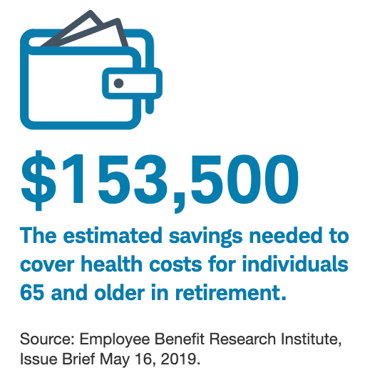 $153,000 The estimated savings needed to cover health costs for individuals 65 and older in retirement.