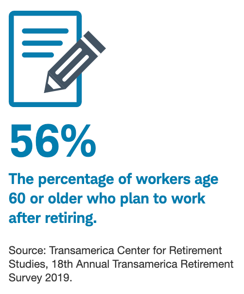 56% The percentage of workers age 60 or older who plan to work after retiring