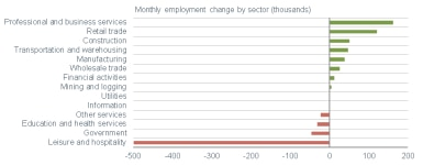 011121_monthly payroll sector change