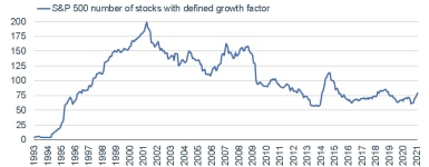 032221_sp 500 number of growth stocks