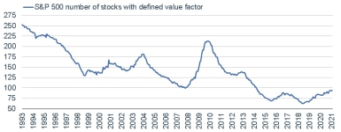 032221_sp 500 number of value stocks