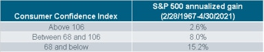 050321_consumer confidence table