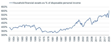 050321_household financial assets