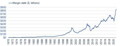 060121_margin debt level
