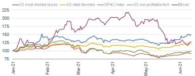 061421_basket stocks price chart