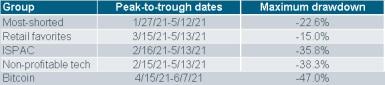061421_basket stocks table