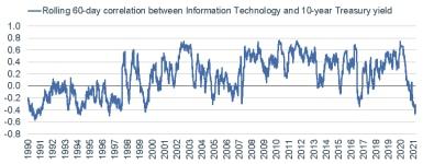 061421_info tech v 10y 60d correl