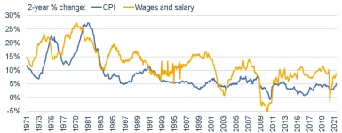 062821_CPI Wages 2Y