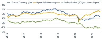 062821_implied real rates