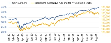 082321_nyse ad line