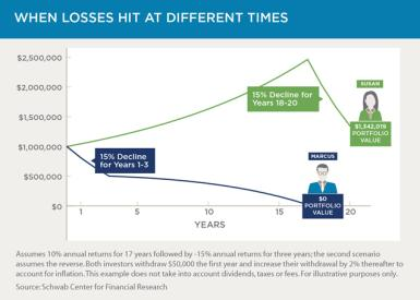 Chart 1: When losses hit at different times