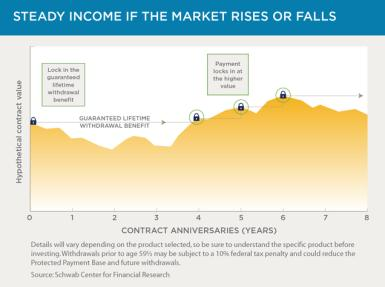 Chart 2: Steady Income if the Market Rises or Falls