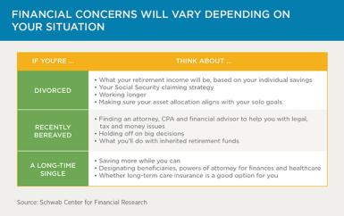 Retirement Planning for Singles: How to Secure Your Financial Future