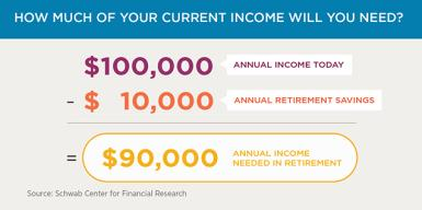 A hypothetical investor earning $100,000 per year and saving $10,000 per year for retirement could be expected to spend $90,000 annually in retirement.