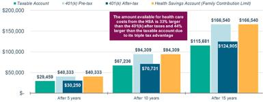 The amount available for health care costs from the HSA is 33% larger than the 401(K) after taxes and 44% larger than the taxable account due to its triple tax advantage.