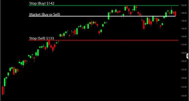 Market Order versus Stop Order Example Stock Price Box and Whisker Plot