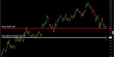 Stop Order Price Gap down Example Stock Price Box and Whisker Plot