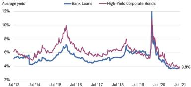 The average yield of both the S&P/LSTA U.S. Leveraged Loan 100 Index and the Bloomberg Barclays U.S. Corporate High-Yield Bond Index was 3.9% on July 30, 2021.