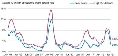 The trailing 12-month speculative grade default rate was 2.8% for bank loans and 4.6% for high-yield bonds as of June 30, 2021.