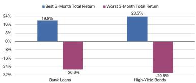 From January 2002 through June 2021, bank loans' best 3-month total return was 19.8%, and its worst 3-month total return was negative 26.6%. Meanwhile, high-yield bonds' best 3-month total return was 23.5% and worst 3-month return was negative 29.8%.