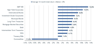 The S&P 500 returned 12.8% per year, on average, when inflation was below 2%. High-yield corporate bonds returned 10.5%. At the other end of the spectrum, Treasury bills returned 1.8% and commodities returned negative 11%.