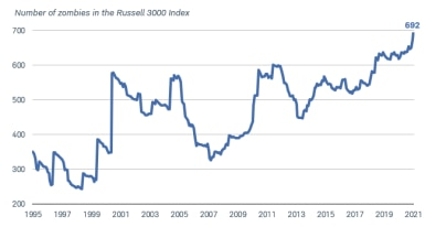 The number of zombie companies in the Russell 3000 Index grew from 350 in 1995 to 692 in 2021.