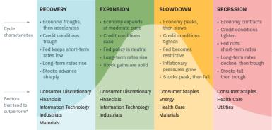 Each of the four stages of the business cycle tends to favor specific sectors.