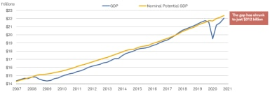 Although the difference between actual gross domestic product, or GDP, and nominal potential GDP has narrowed to $312 billion, the gap isn't completely closed yet.]