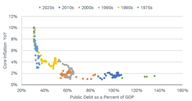Low public debt as a percentage of GDP coincided with core year-over-year inflation that was as high as 10% in the 1970s. However, inflation rates declined in the 1980s, '90s, and 2000s, to less than 2% despite a high debt-to-GDP ratio.]