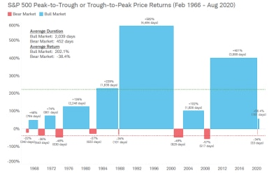 From February 1966 through August 2020, there were eight bull markets, lasting an average of 2,039 days, based on S&P 500 peak-to-trough or trough-to-peak price returns. During the same period there were seven bear markets, lasting on average 452 days.