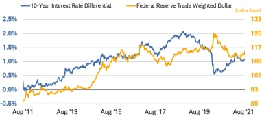 The 10-year interest rate differential and the Federal Reserve Trade-Weighted Dollar Index historically have tended to move in similar directions.