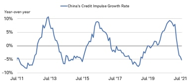 The year-over-year China credit impulse growth rate was negative 5.29% as of July 2021.