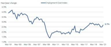 The employment cost index was at 2.7% in the first quarter of 2021, down from more than 4% in early 2001.