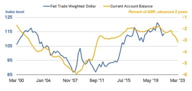 The Fed trade-weighted dollar and the current account balance as a percentage of gross domestic product, advanced 2 years, historically move in similar directions.