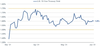 For the most part, 10-year Treasury yields have stayed between 1.5% and 1.75% from March to June of this year.