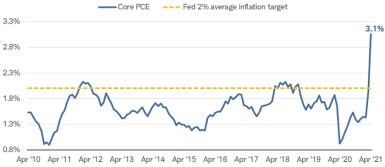 With few exceptions, over the past 21 years inflation has been below 2% until surging in April 2021 to 3.1%.