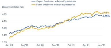 The breakeven inflation rate five-year expectations is 2.6% and the 10-year expectations is 2.45%. Data spans May 2020 to May 2021.