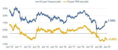 Comparing the 10-year Treasury yield with the 10-year TIPS real yield from June 2010 to June 2021, the Treasury yield is 1.61% and the TIPS real yield is -0.87%.