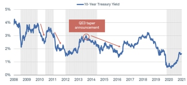 10-year Treasury yields rose, then fell after each of the four QE3 taper announcements between 2008 and 2021.
